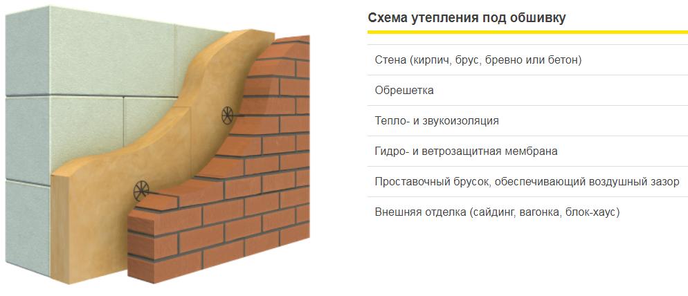 Схема утепления под обшивку